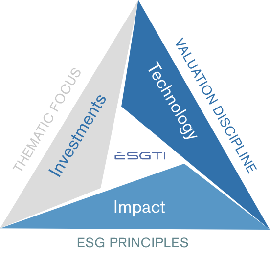 Impact investing: Intersecting ESG and technology